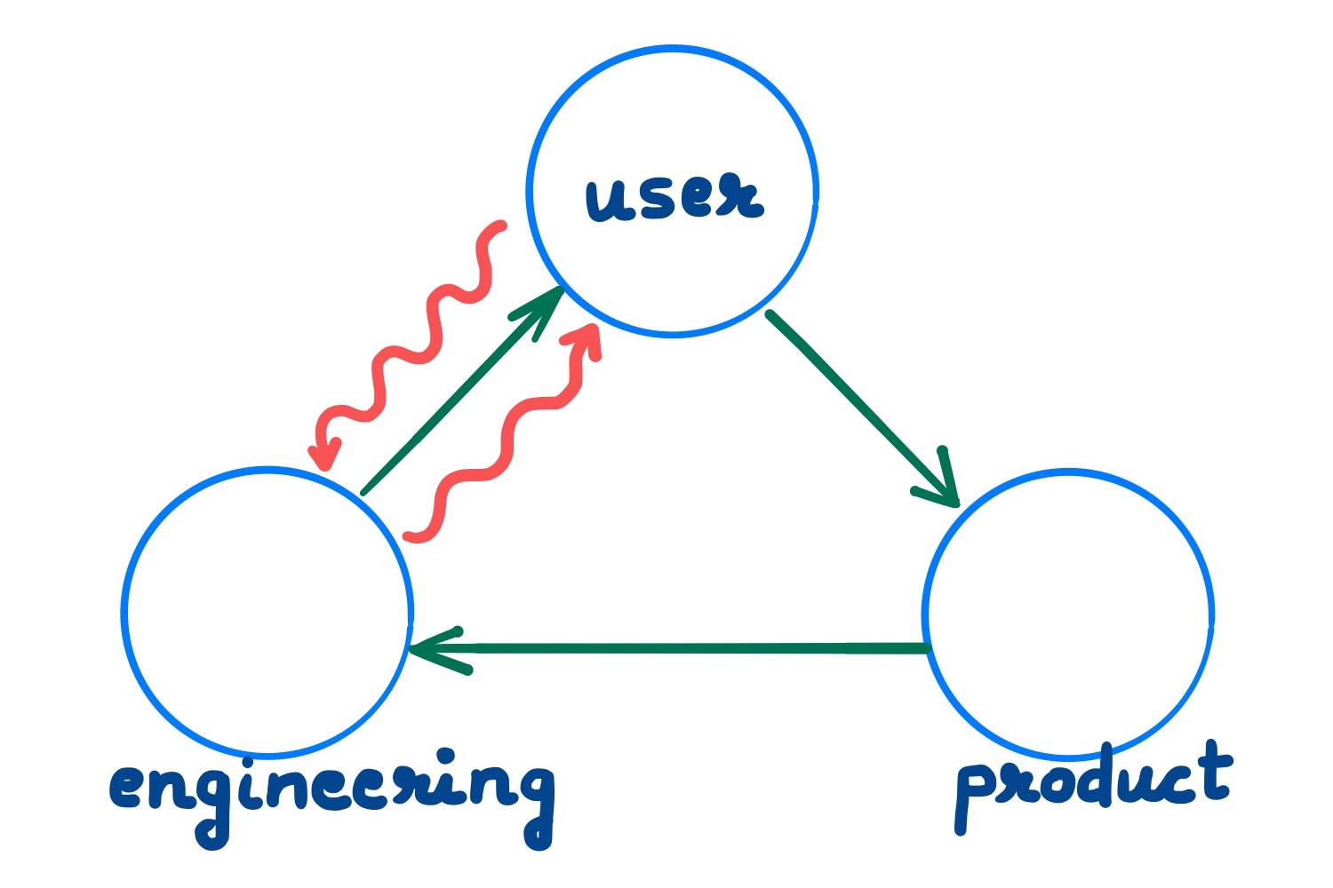 Regular product development as green arrows; Innovation loops as red squiggles.
