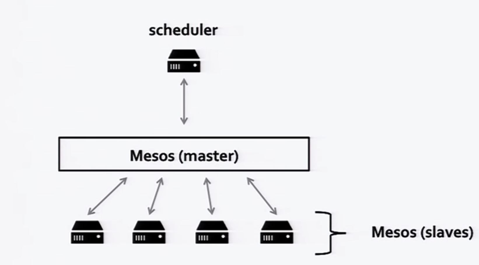 Fig. 3: Mesos, a level of indirection