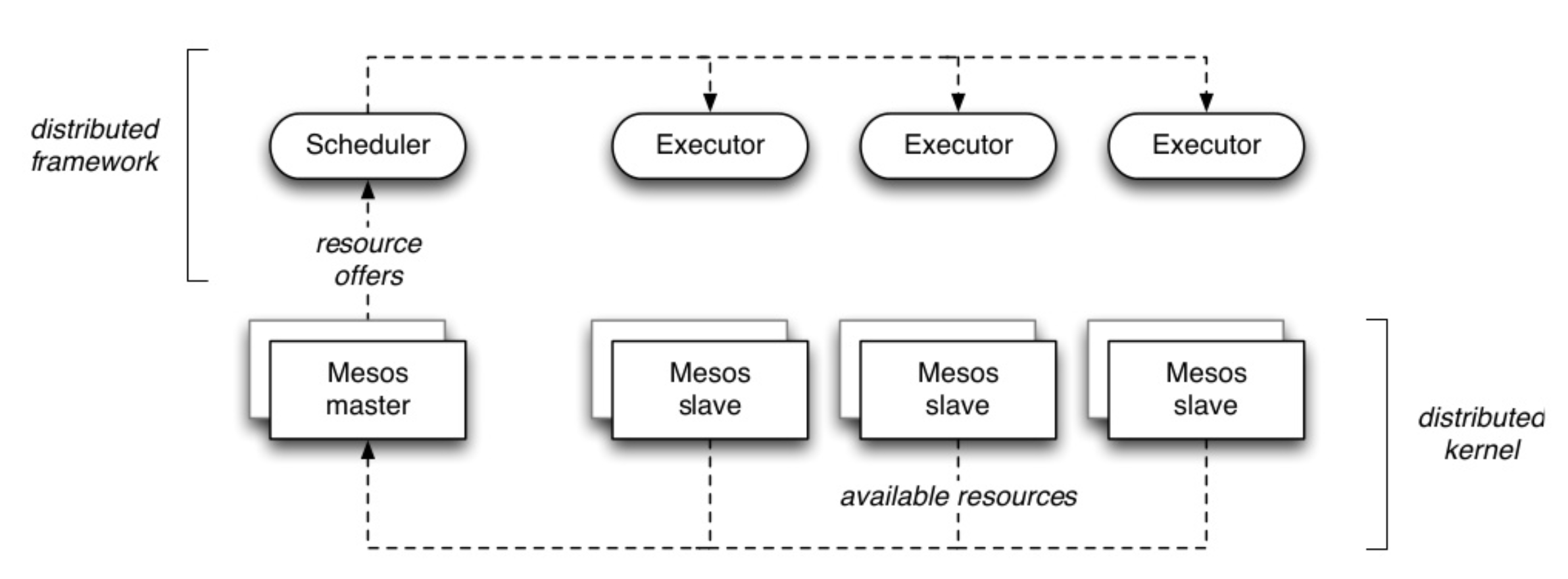 Fig. 4: Mesos Scheduler Interactions