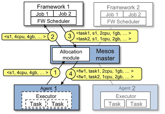 Fig. 5: Mesos Resource Offer