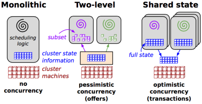 Fig. 2: Scheduling Architectures. Note: Statically Partitioned Schedulers are considered Monolithic.