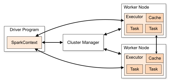 Fig. 2: Spark Cluster Overview [4]